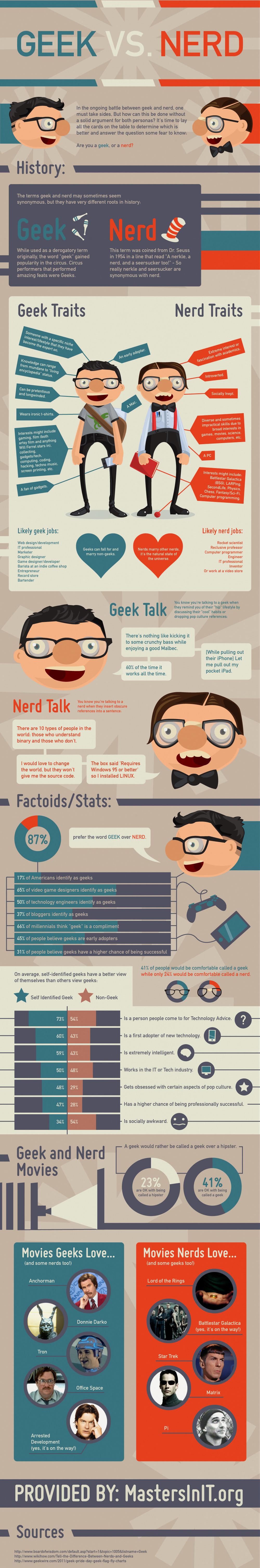 Infographic: Geeks vs Nerds